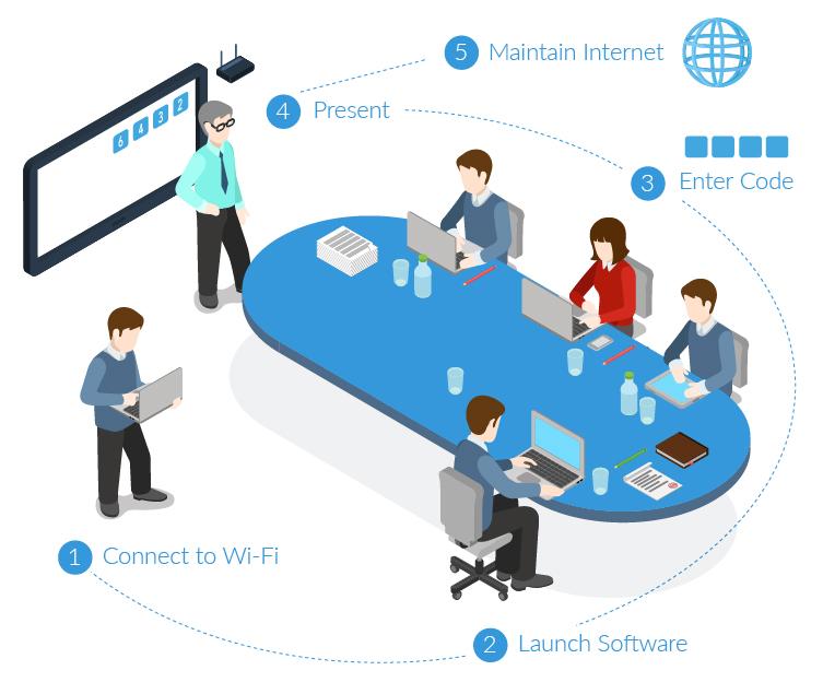 Simplify Your Conference or Boardroom AV